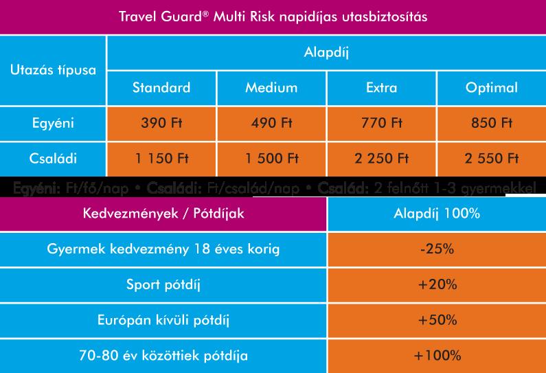Travel Guard Multi Risk biztositás tarifatábálzat